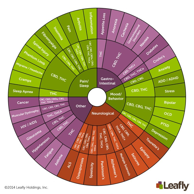Cannabinoid-chart